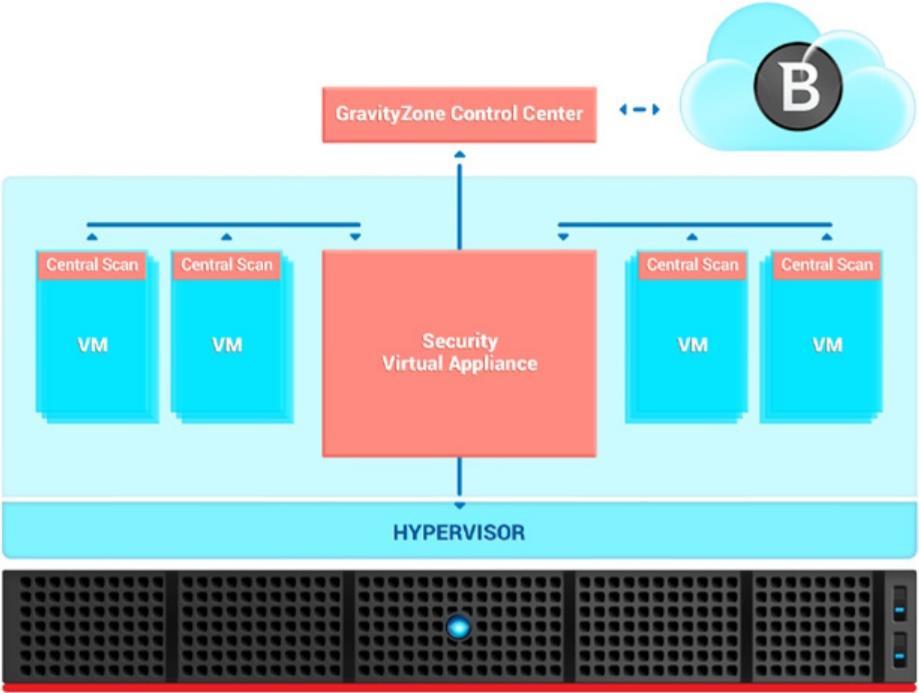 Bitdefender GravityZone Security for Virtualize...